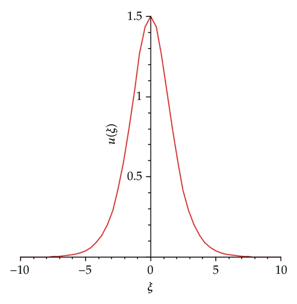 (b) The solitary wave of system (1.1) corresponding to homoclinic orbit     of system (2.3)