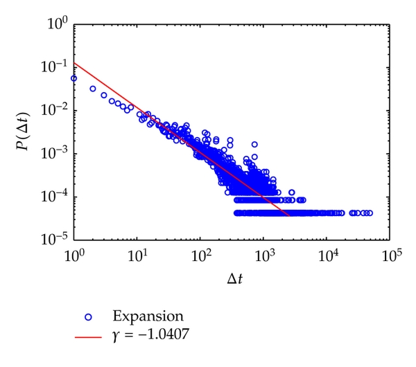(a) Intermessage distribution of simulation in social network