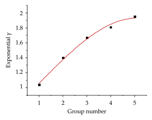 (b) power exponent    of simulation in each group