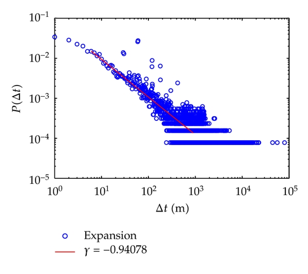 (a) Intermessage distribution of group when    (300,400]