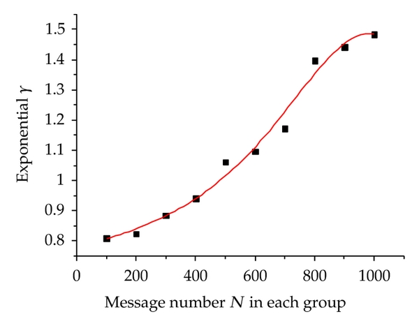 (b) Effect of N power exponent   . Here    means    (0,100],    means    (100,200], and so on