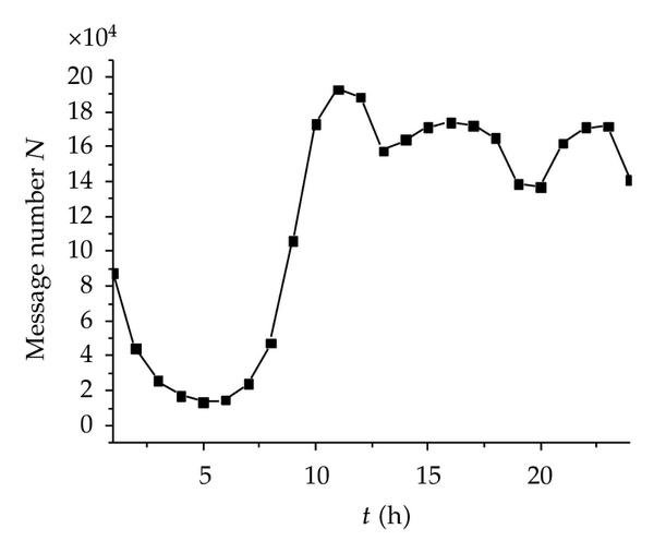 (a) Relation between time t and message number N of all the users over 24 hours