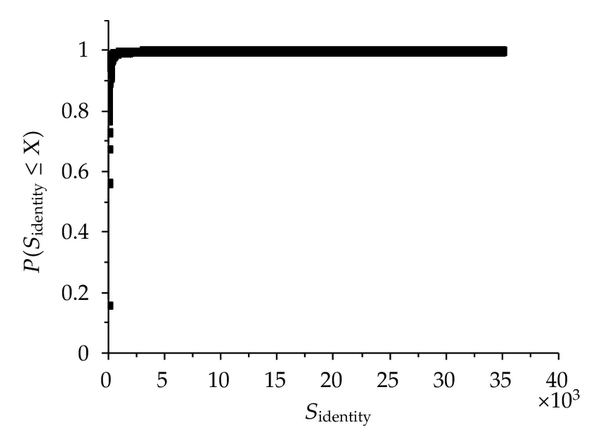(a) The cumulative probability distribution of     of all users