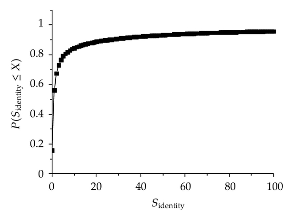(b) The cumulative probability distribution of     of users whose