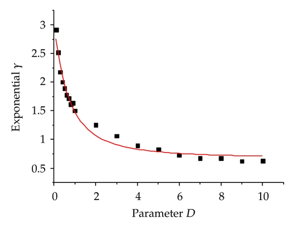 (b) Effect of parameter D on power exponent