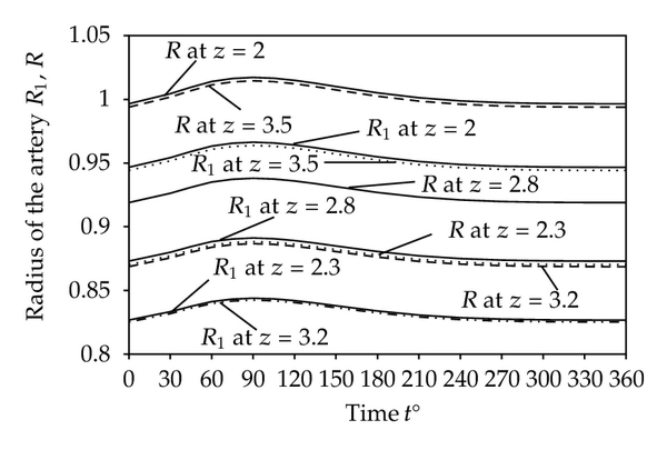 (c) Changes in the shape of the arterial geometry in a time cycle at    and