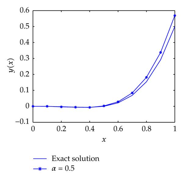 (a) Solution at