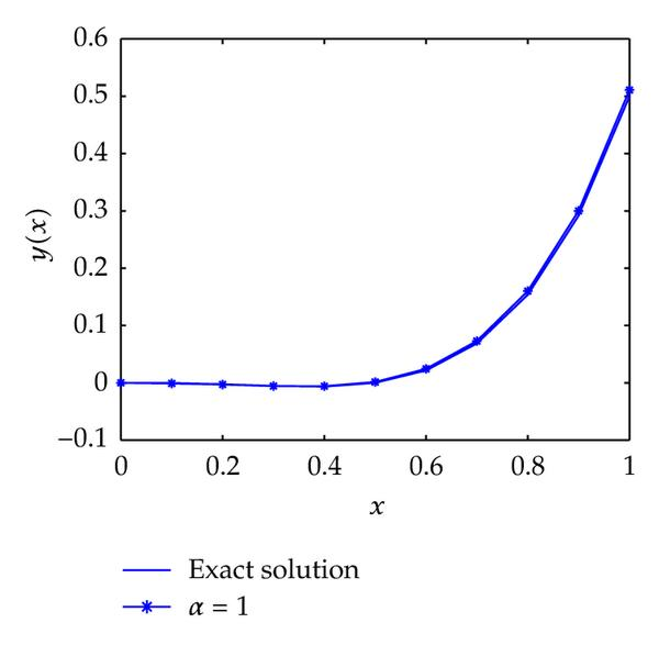 (d) Solution at