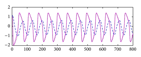 (a) Solid line:     , dashed line:     , dotted line: