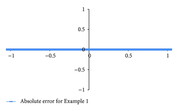 (b) Absolute error for Example 1