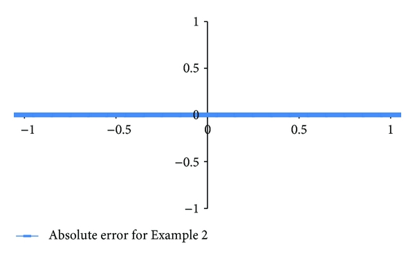 (b) Absolute error for Example 2