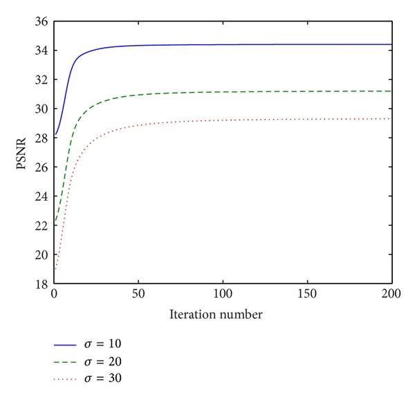 (a) Relation between the iteration and PSNR