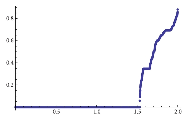 (a) Topological entropy for    and accuracy