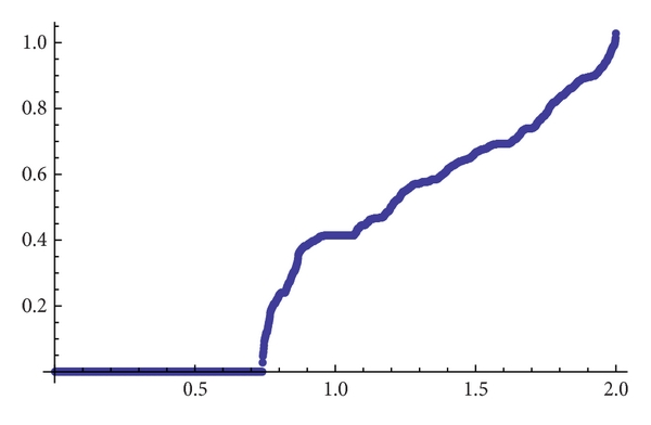 (c) Topological entropy for    and accuracy