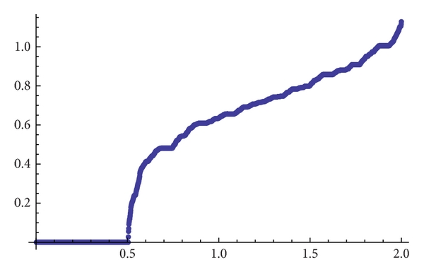 (d) Topological entropy for    and accuracy