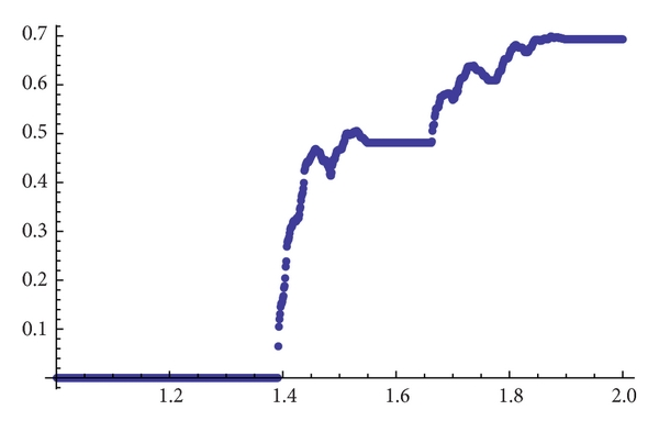 (b) Topological entropy for    and accuracy