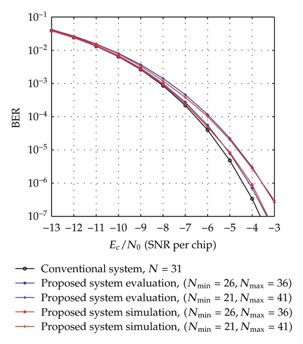 (a)  The conventional system with   , the proposed system for     ,      and     ,