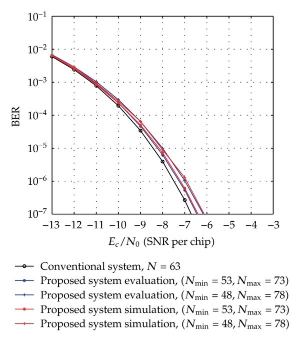 (b) The conventional system with   , the proposed system for     ,      and     ,