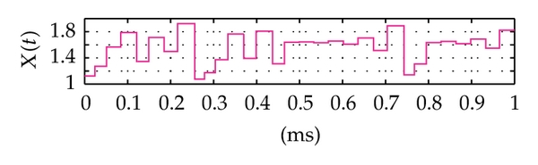 (b) The chaotic signal at output of the nonlinear converter