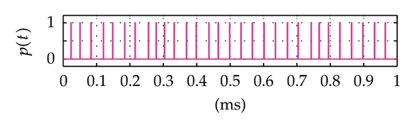 (c) The variable-position pulse train at the output 1