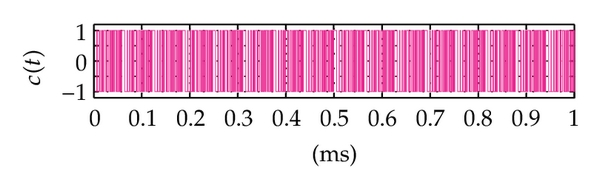 (d) The PN sequence at the output 2