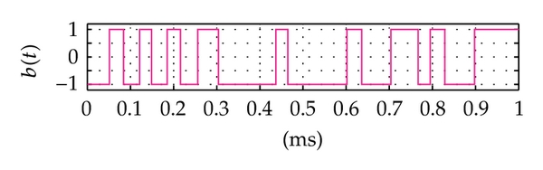 (e) The binary data with variation of bit duration