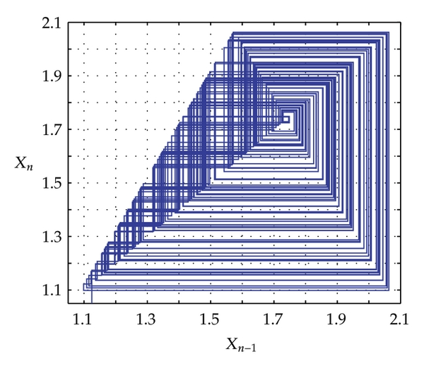 (a)  The attractor diagram of the chaotic map F