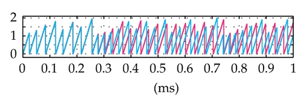 (a) The discretely increasing signal at output of the counter