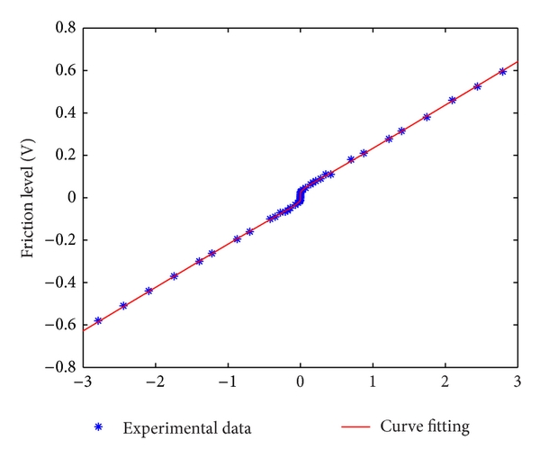 (a) The overall friction identification data
