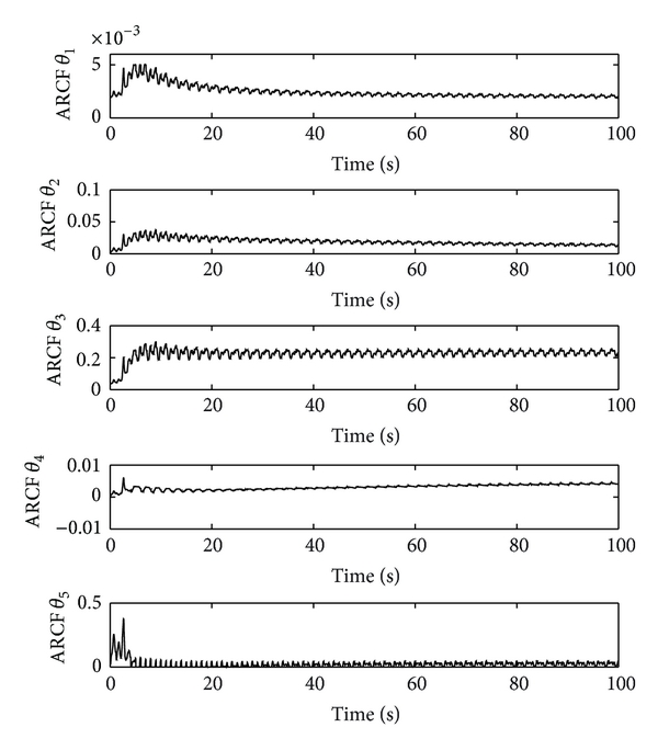 (b) The parameter estimation of ARCF controller