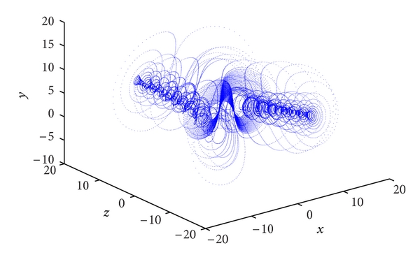 (a) Attractor in   -  -   space