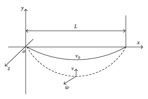 (b) Planar model of cable