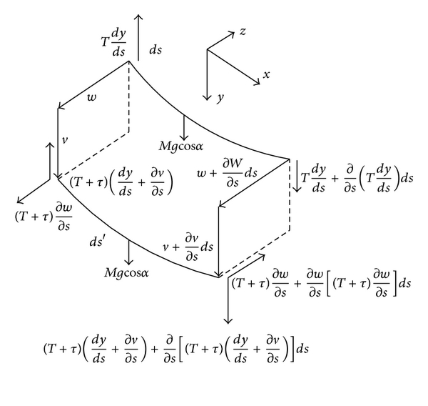 (c) Force analysis of the cable element