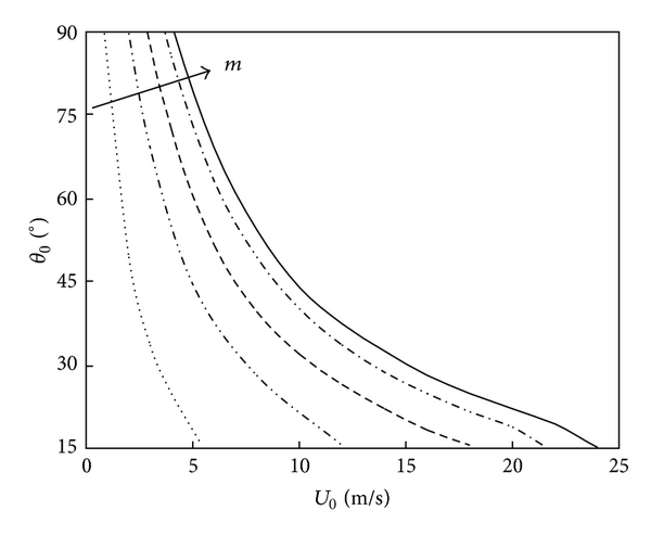 (a) Equilibrium position of rivulet versus mean wind velocity