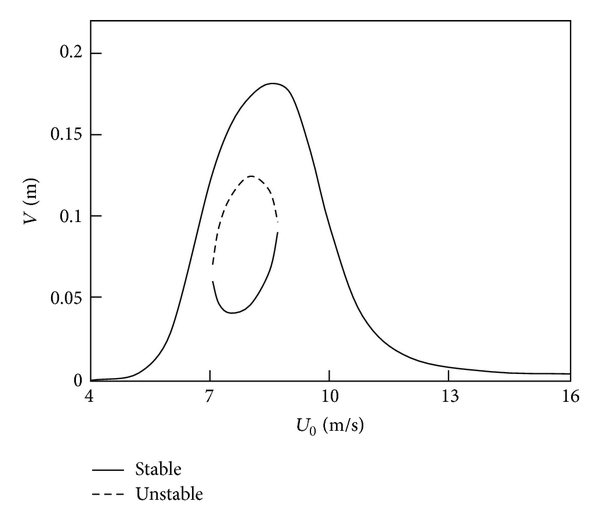 (a) Amplitude of cable versus mean wind velocity