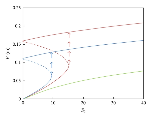 (b) Amplitude of cable versus Coulomb damping force