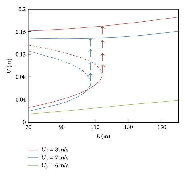 (d) Amplitude of cable versus the span length