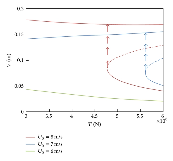 (e) Amplitude of cable versus the initial tension