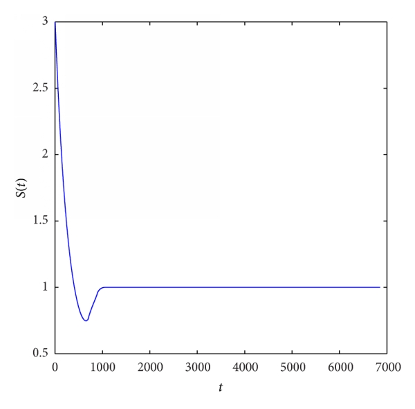 (a) Time series of    of the system
