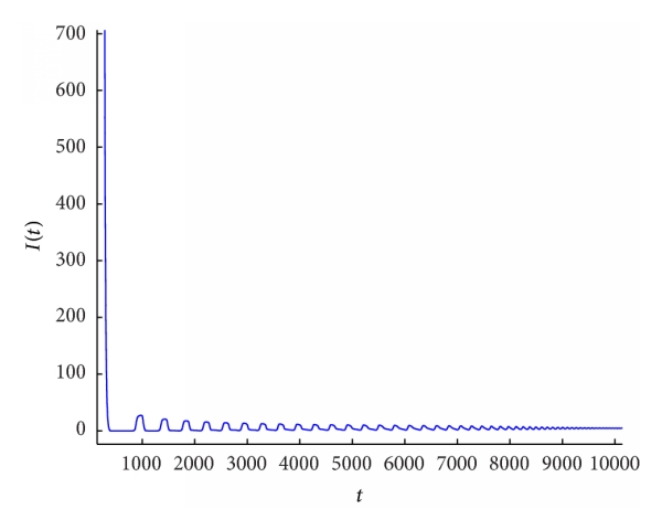(b) Time series of    of the system