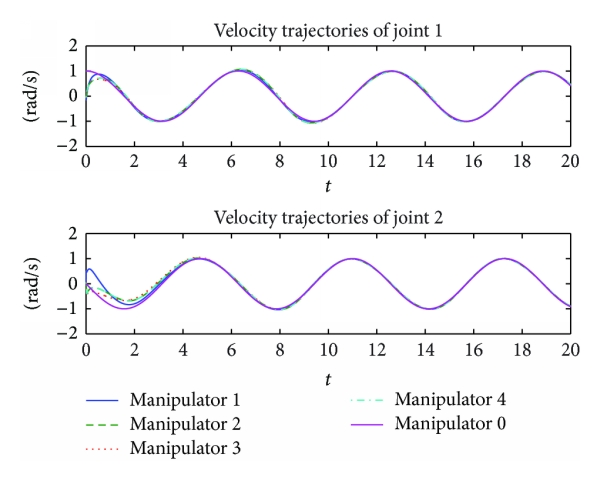 (b) The desired and actual velocity trajectories of the manipulators