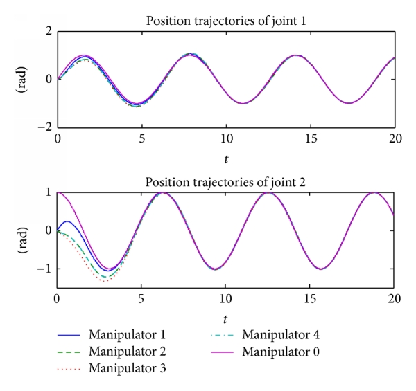 (a) The desired and actual position trajectories of the manipulators