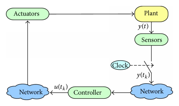 Time And Event Driven Communication Process For Networked Control Systems A Survey