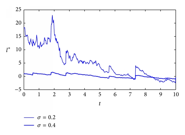 (d) The effect of    on optimal precommitted strategy