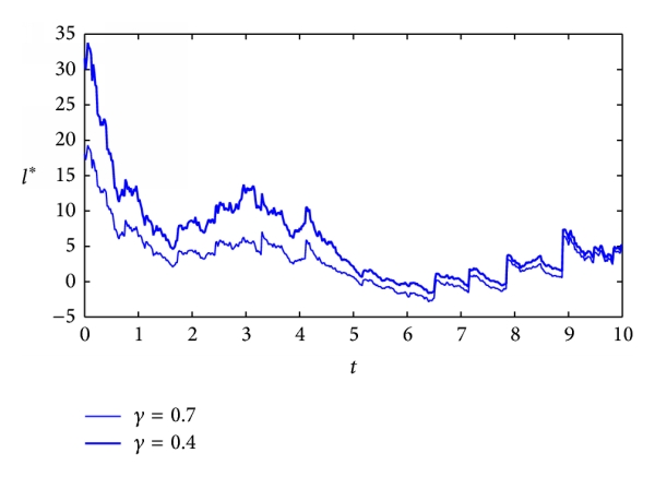 (f) The effect of    on optimal precommitted strategy