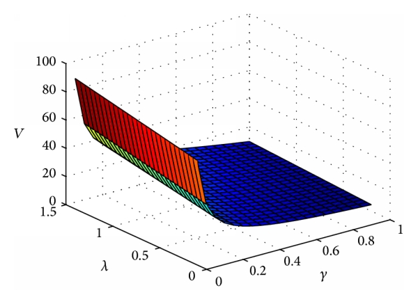 (a) The effect of    and    on the value function
