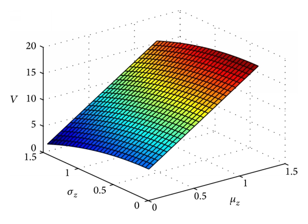 (c) The effect of     and     on the value function