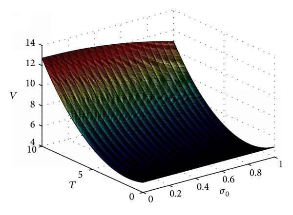 (d) The effect of     and    on the value function