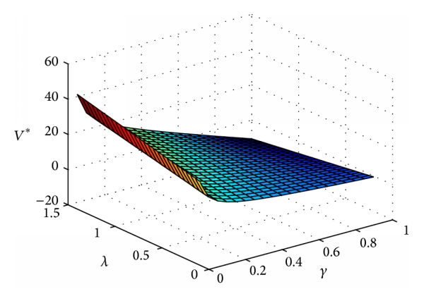 (a) The effect of    and    on the equilibrium value function