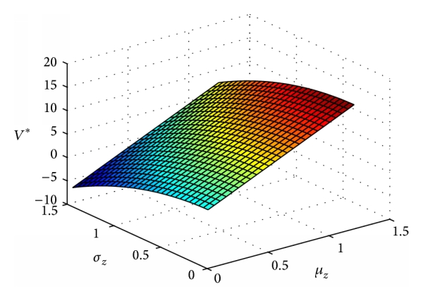(c) The effect of     and     on the equilibrium value function